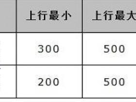 水星MW300R无线路由器限速怎样设置