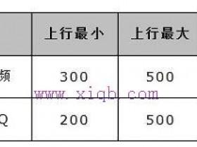 水星MW300R无线路由器如何设置限速