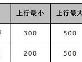 水星MW300R路由器怎样限制网速