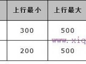 水星MW300R路由器限制网速如何设置