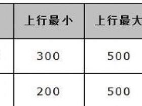 水星MW300R无线路由器限速怎么设置