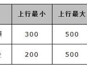 水星MW300R路由器限制网速怎么设置