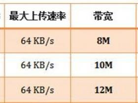 腾达无线路由器限制无线WiFi网速怎么设置