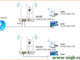 腾达W3002R无线路由器WDS桥接设置