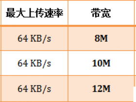 腾达(Tenda)路由器怎么限制WiFi网速