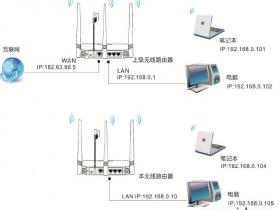 【详细图解】腾达(Tenda)FH330路由器怎么设置Client+AP上网?