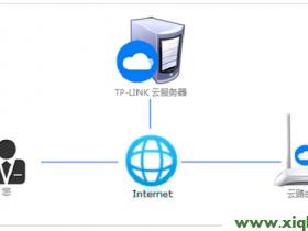 【图解步骤】TP-Link ID问题大全